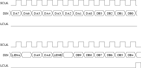 Bit Bang Pattern for UNIV-LVPECL-DLY Delay Adjustment